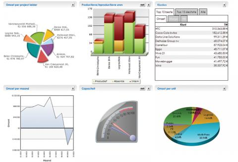 Realtimerapportering en dashboards